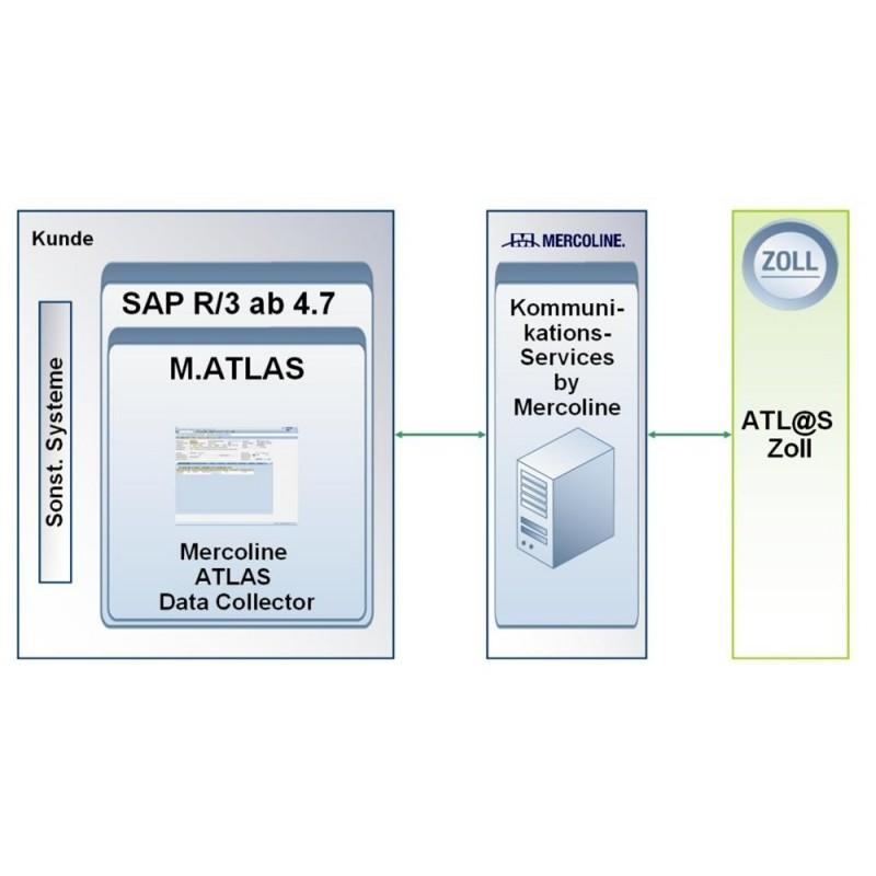 M.ATLAS – Elektronische ATLAS-Zoll-Anmeldungen direkt in SAP ...