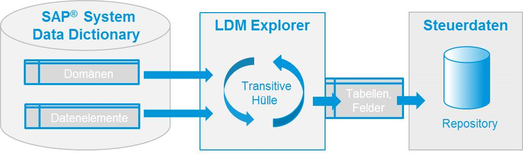 Libelle DataMasking - Explorer